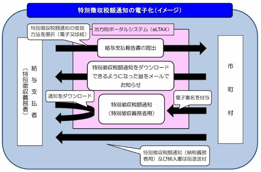 特別徴収税額通知の電子化(イメージ)