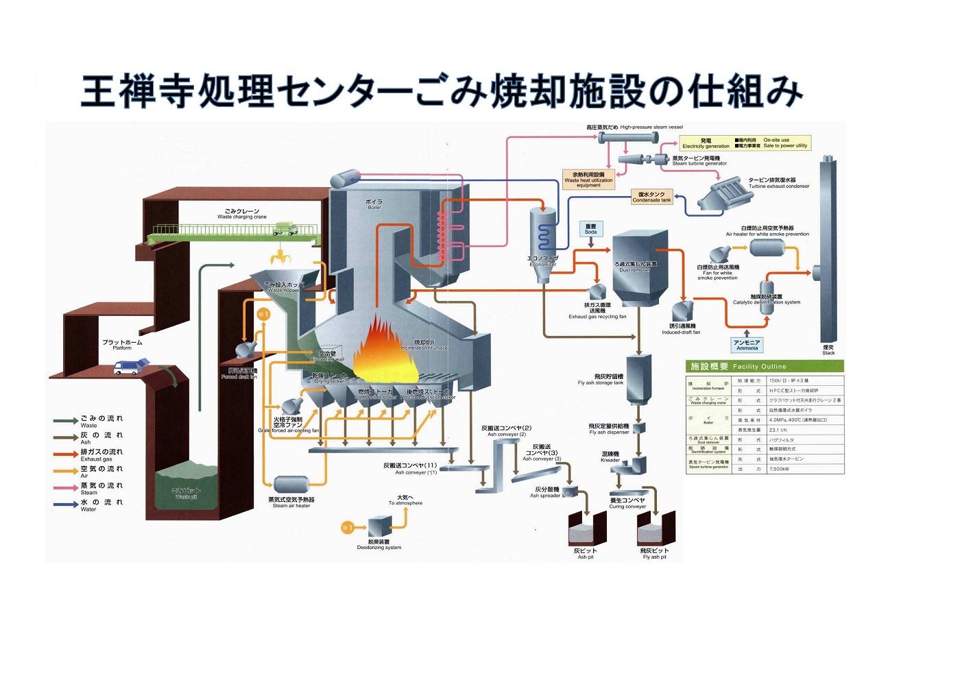 川崎市:王禅時処理センターのごみ焼却施設のしくみ