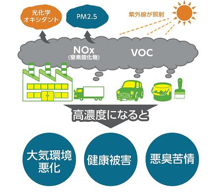 大気汚染防止法