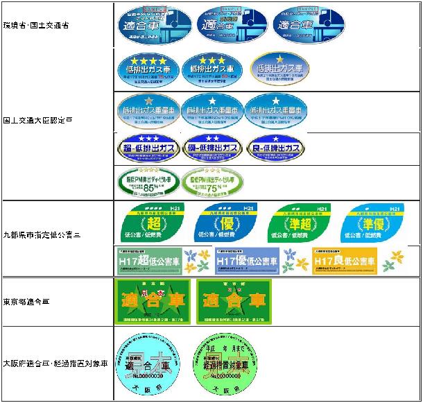 川崎市:自動車NOx・PM法車種規...