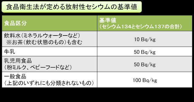 放射性 セシウム 基準 値