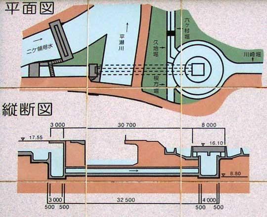 円筒分水平面図、縦断図
