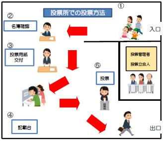 川崎市:投票日当日の投票所での投票方法