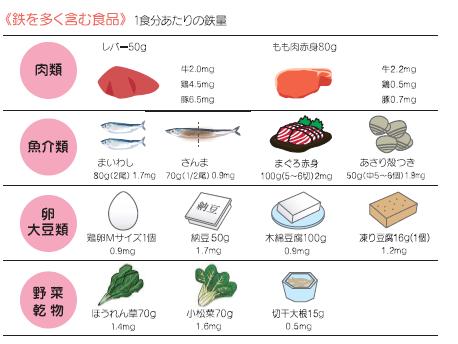 食品 多く 鉄分 を 含む